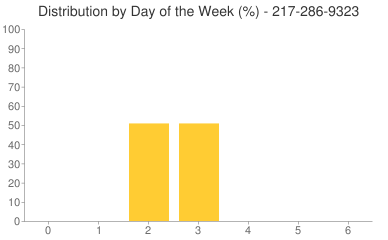 Distribution By Day 217-286-9323